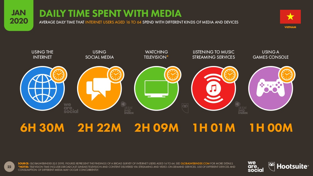 Daily time spent with media in Vietnam